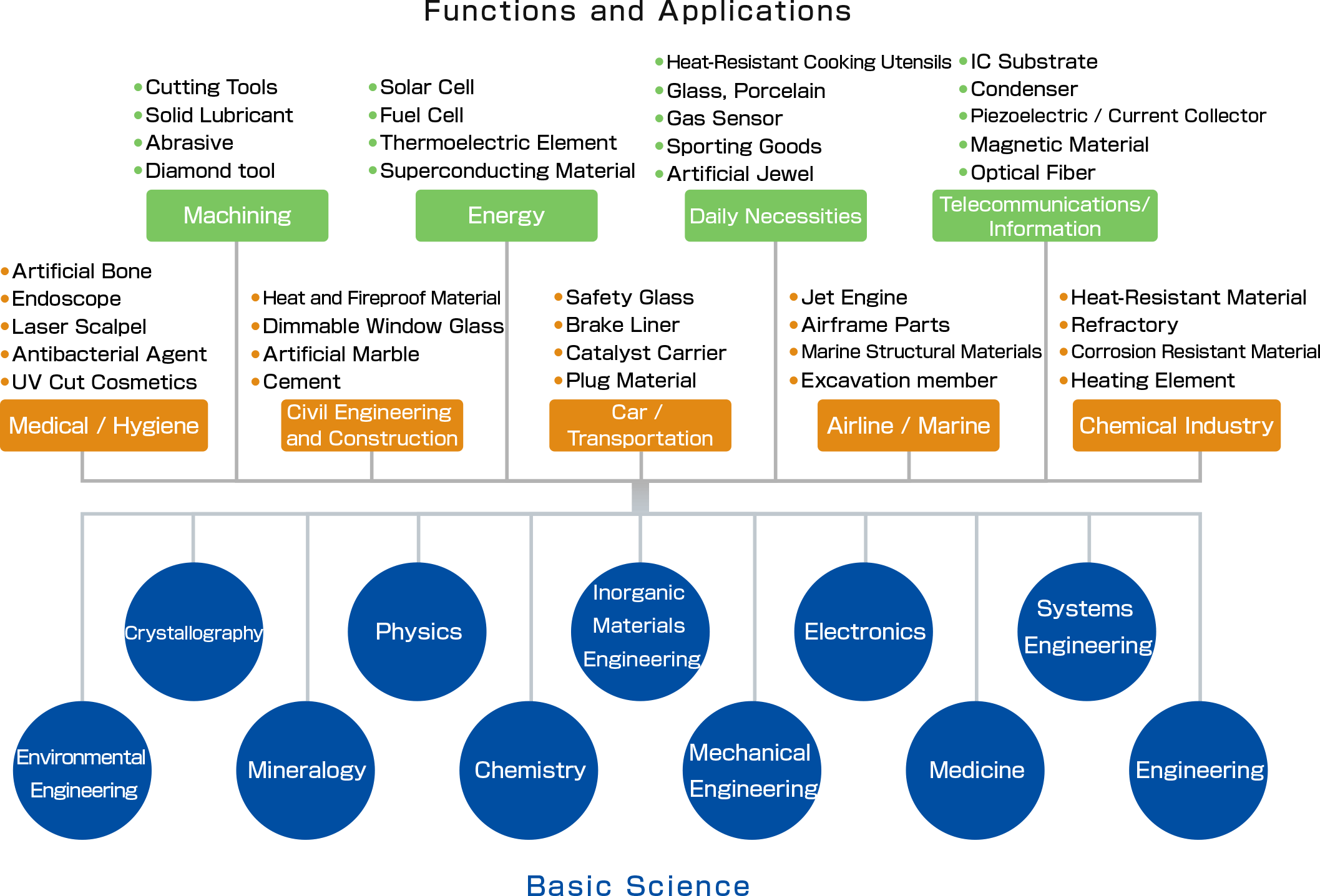 ファインセラミックスの機能と用途例